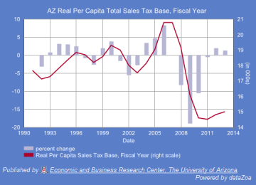 Figure 2.  Arizona's Real Per Capita Total Sales Tax Base (Deflated, 2012 Dollars), Fiscal Year