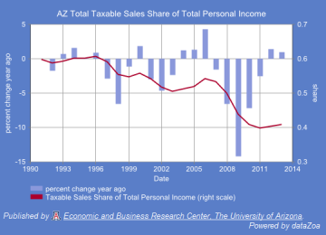 Figure 4. Arizona Total Taxable Sales as a Share of Total Personal Income