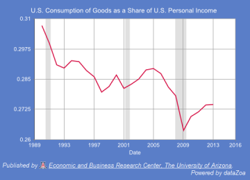 Figure 7.  U.S. Consumption of Goods as a Share of U.S. Personal Income