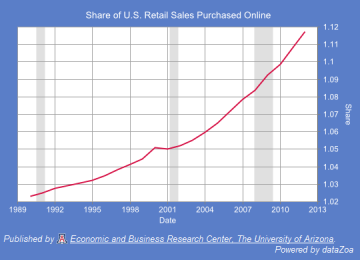 Figure 8.  Share of U.S. Retail Sales (Defined Similarly to Arizona's Taxable Category) Purchased Online