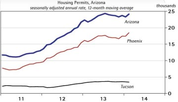 Exhibit 2: Arizona Housing Permits Tick Up a Bit - Seasonally Adjusted Annual Rate, Twelve Month Moving Average