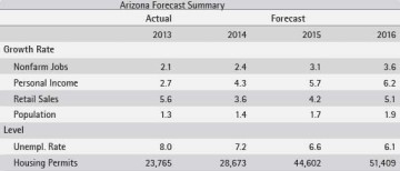 Exhibit 3: Arizona's Job Growth Continues to Improve in the Near-Term - Arizona Forecast Summary