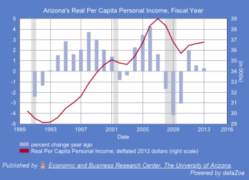 Figure 3. Arizona Real (Deflated, 2012 Dollars) Per Capita Personal Income, Fiscal Year
