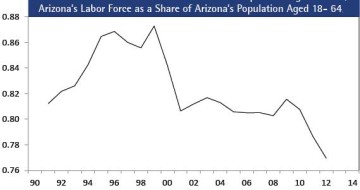 Figure 10: Arizona Labor Force as Share of Arizona Population Aged 18- 64, Fiscal Year