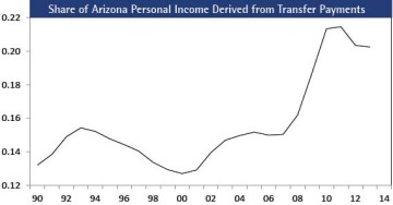 Figure 13:  Share of Arizona Personal Income Derived from Transfer Payments, Fiscal Year