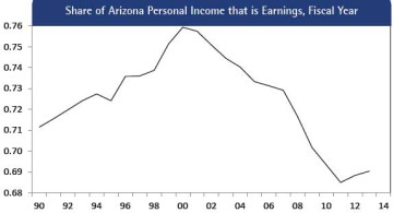 Figure 14:  Share of Arizona Personal Income that is Earnings, Fiscal Year