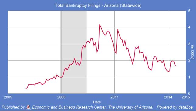 Total Bankruptcy Filings - Arizona (Statewide)