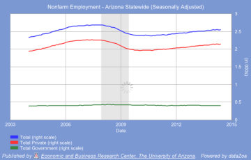 Nonfarm Employment, Arizona - Total, Private Sector, and Government Sector