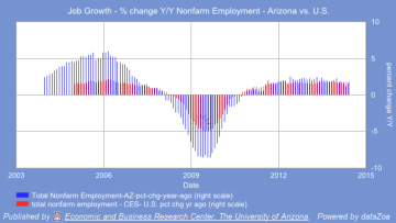 Job Growth Arizona vs. U.S.