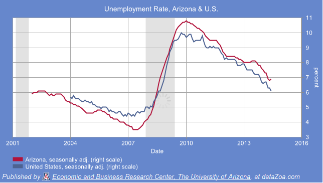 Unemployment Rate - Arizona and U.S. latest data = June 2014