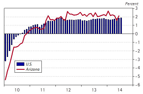 Arizona's Job Growth Decelerated in the Spring  Over-the-Year Job Growth