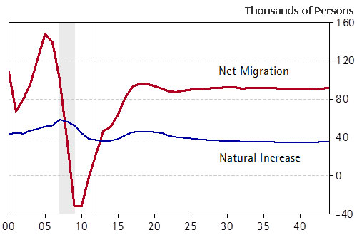 Exhibit 4: Improved Net Migration Boosts Arizona's Population Growth Net Migration and Natural Increase
