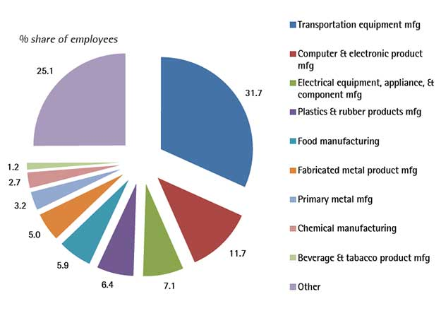 Figure 1.  IMMEX manufacturing employment by sector, 2014