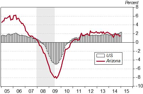 Exhibit 1: Arizona's Job Growth Still Sluggish at the end of 2014 (Over-the-Year Job Growth by Month)