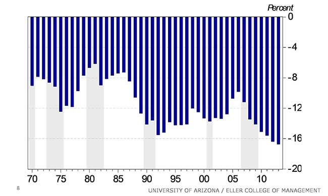 Exhibit 8: Arizona's Per Capita Personal Income Increasingly Below National Average