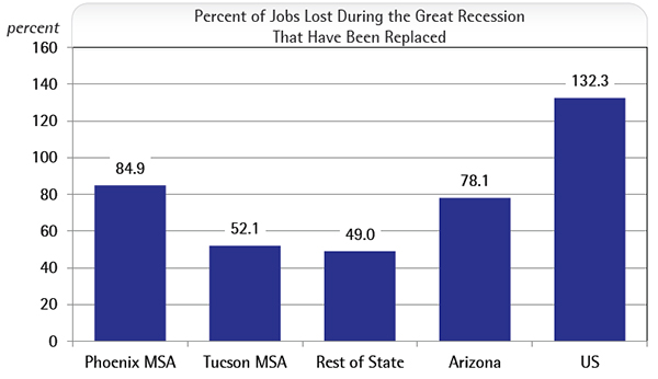 Percent of Jobs Lost During the Great Recession That Have Been Replaced