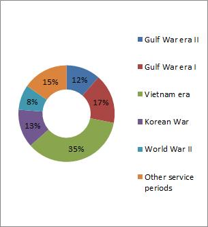 Figure 1: Arizona veterans by service period