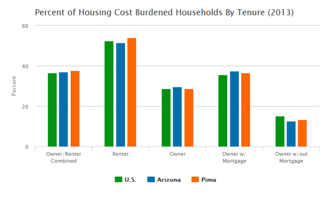 Percent of housing cost burdened households by tenure: U.S., Arizona, and Pima County
