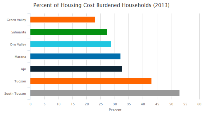 Percent of housing cost burdeneded households by Southern Arizona city