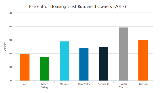 Exhibit 4: Percent of housing cost burdened home owevers by Southern Arizona city