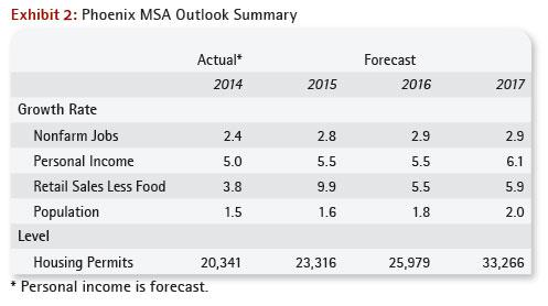 Phoenix MSA Outlook Summary