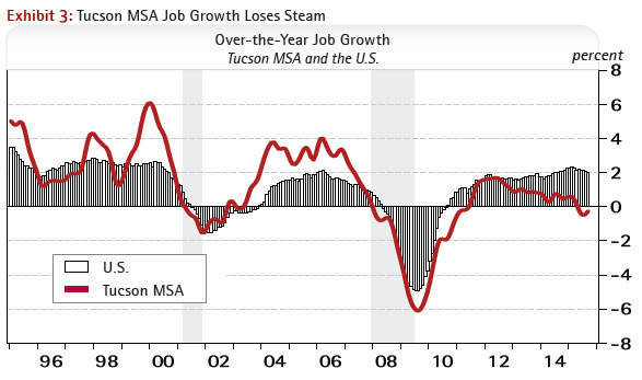 Tucson MSA Job Growth Loses Steam