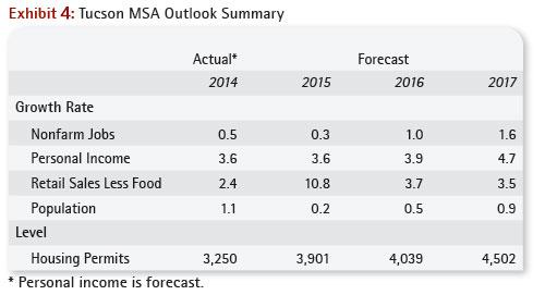 Tucson MSA Outlook Summary