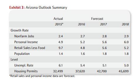 Arizona economic outlook summary first quarter 2016