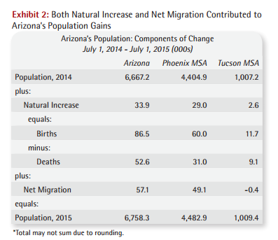both natural increase and net migration contributed to Arizona's populaiton gains - Arizona population - components of change