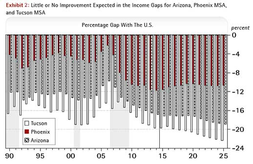 Little Or No Improvement Expected In The Income Gaps for Arizona, Phoenix MSA, and Tucson MSA - Percentage Gap With The U.S.
