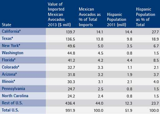 Top 10 States Ranked by the Value of Imported Mexican Avocados (also showing % Hispanic population)