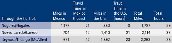 Distance From Michoacán to Los Angeles Via Selected Border Ports