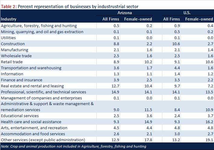 Source: Survey of Business Owners, U.S. Census Bureau