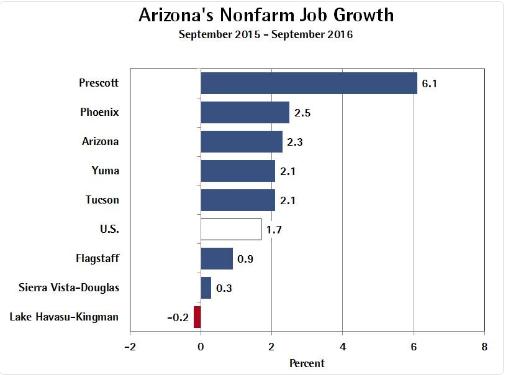 Arizona metro job growth rates