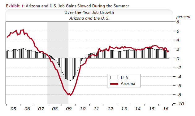 Arizona and U.S. Job Gains Slowed During the Summer Over-the-Year Job Growth Arizona and the U. S.