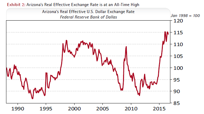 Exhibit 2: Arizona's Real Effective U.S. Dollar Exchange Rate - Federal Reserve Bank of Dallas