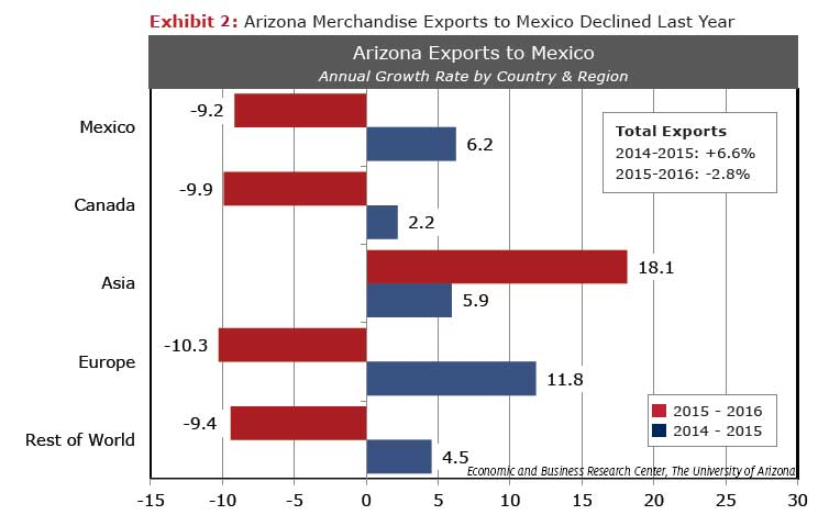 Arizona Merchandise Exports to Mexico declined last year