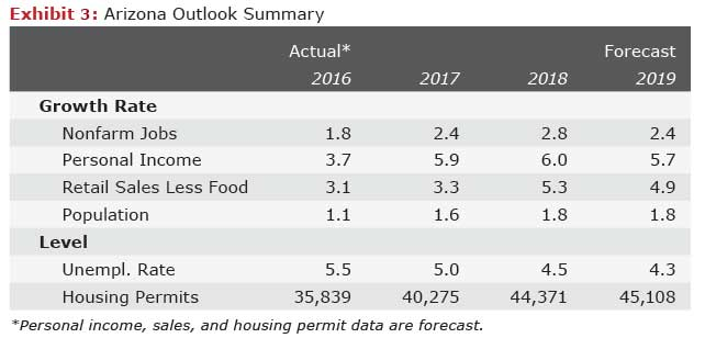 Arizona outlook summary first quarter 2017