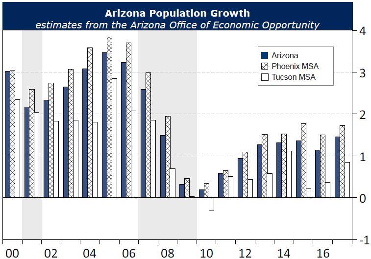 Exhibit 1: Arizona Population Growth Remains Steady, Estimates from the Arizona Office of Economic Opportunity