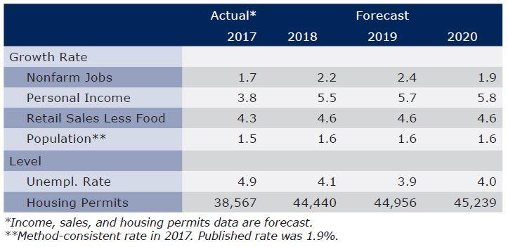 Exhibit 2 Arizona Outlook Summary First Quarter 2018