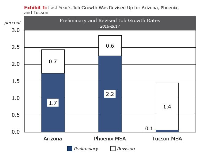 Exhibit 1 Last Year's Job Growth Was Revised Up For Arizona, Phoenix, and Tucson Preliminary and Revised Job Growth Rates: 2016-2017