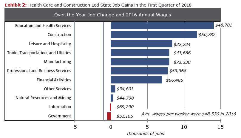 Exhibit 2 Health Care and Construction Led State Job Gains in the First Quarter 2018 Over-the-Year Job Change and 2016 Annual Wages