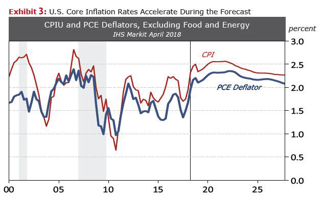 Exhibit 3 U.S. Core Inflation Rates Accelerate During the Forecast CPIU and PCE Deflators, Excluding Food and Energy, IHS Markit April 2018