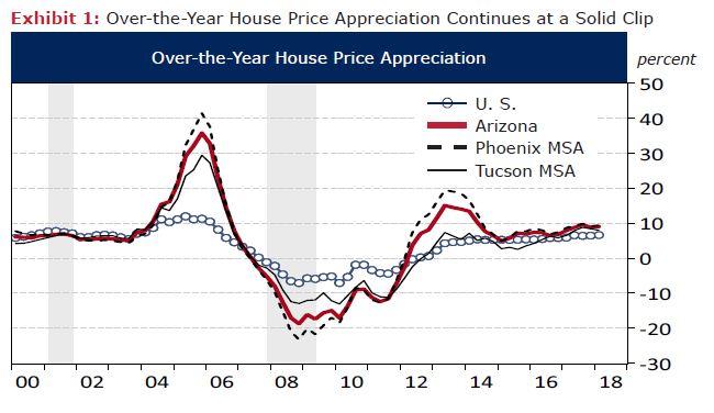 Is Arizona's Housing Market in the Red Zone? – Arizona's Economy