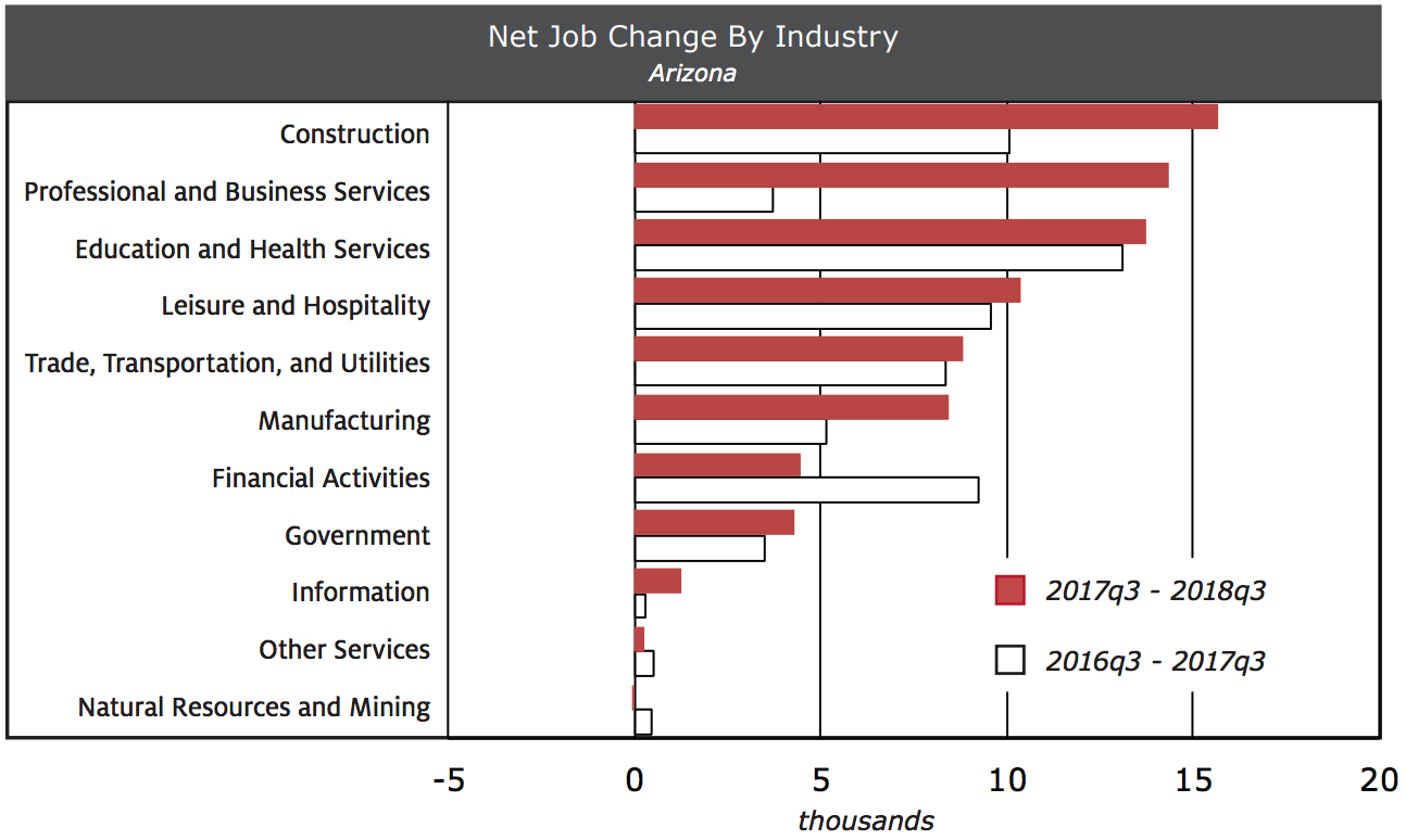 Exhibit 1 Arizona Job Gains Accelerated During The Past Year Net Job Change By Industry
