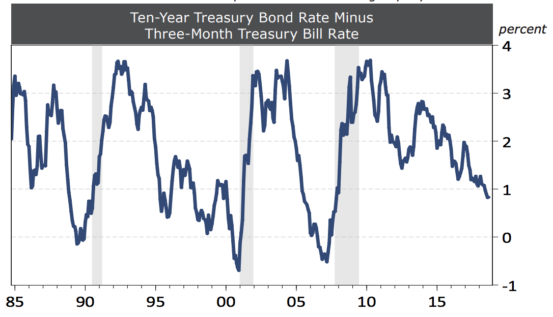 Exhibit 2 The U.S. Interest Rate Spread Has Been Falling Rapidly Ten-Year Treasury Bond Rate Minus Three-Month Treasury Bill Rate