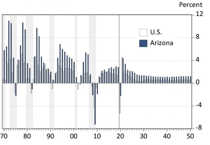Exhibit 1 Arizona Job Growth Decelerates But Remains Above the U.S. Annual Job Growth Rates