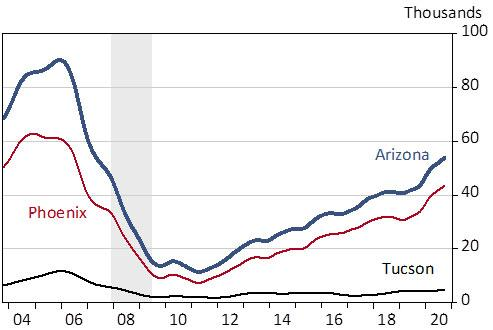 Exhibit 1: Housing Permits in Arizona, Phoenix, and Tucson, Annualized, Trend-Cycle Component