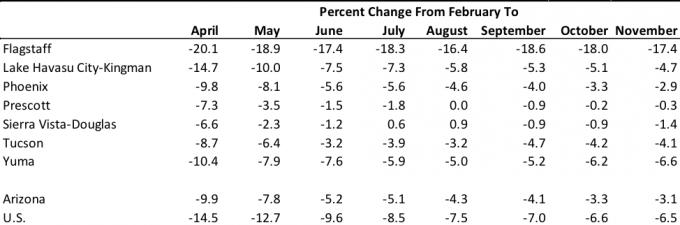 Exhibit 1: Nonfarm Payroll Jobs in Arizona's Metropolitan Areas, Percent Change from February 2020, Seasonally Adjusted