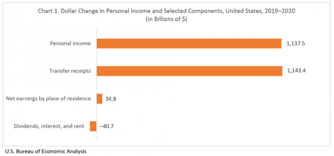 Exhibit 2: Change in Personal Income 2020